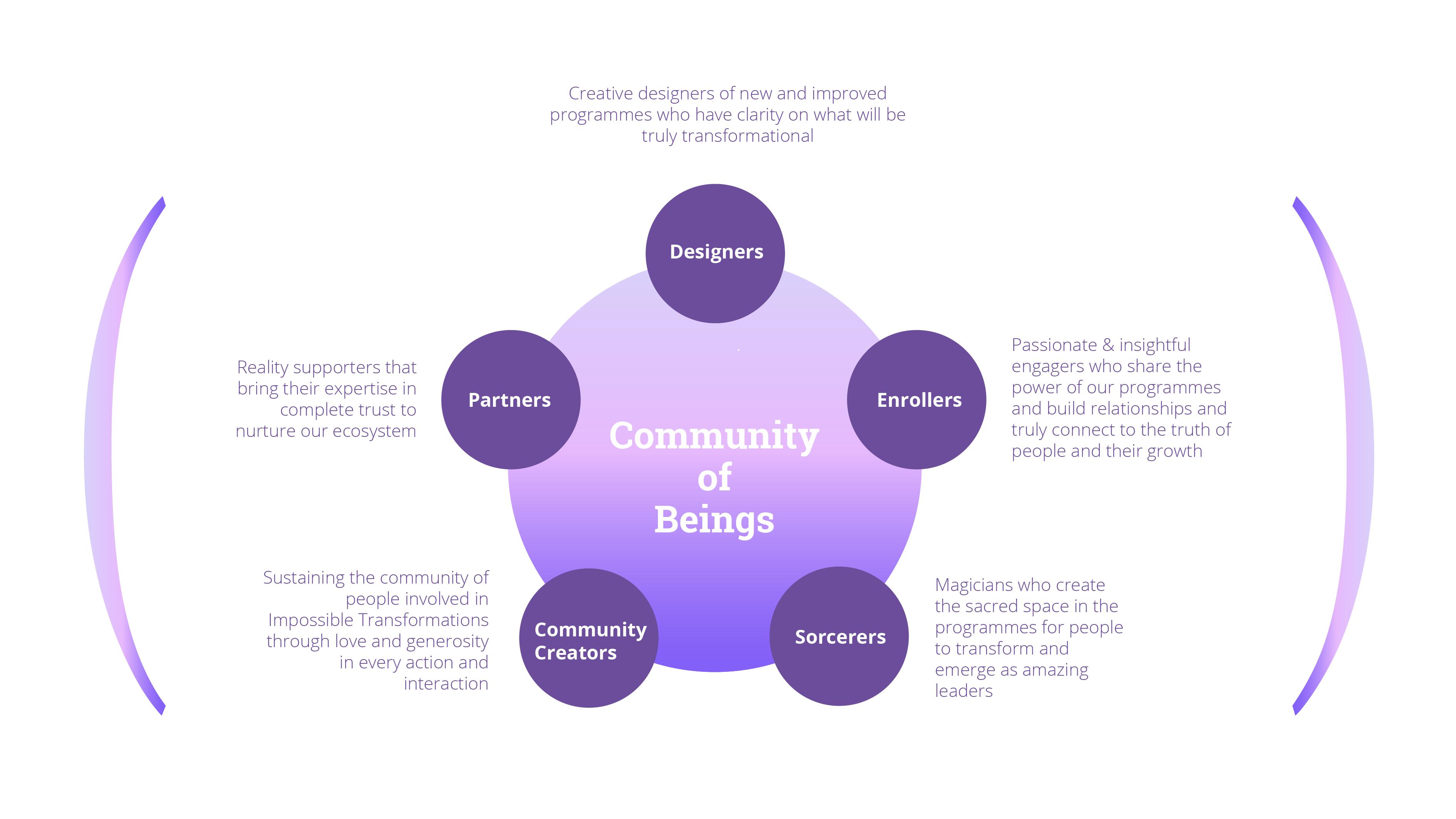 Community of Beings